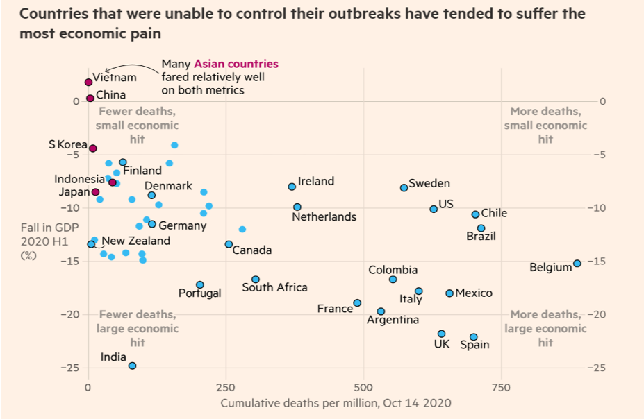 Countries that were unable to control their outbreaks have tended to suffer the most economic pain