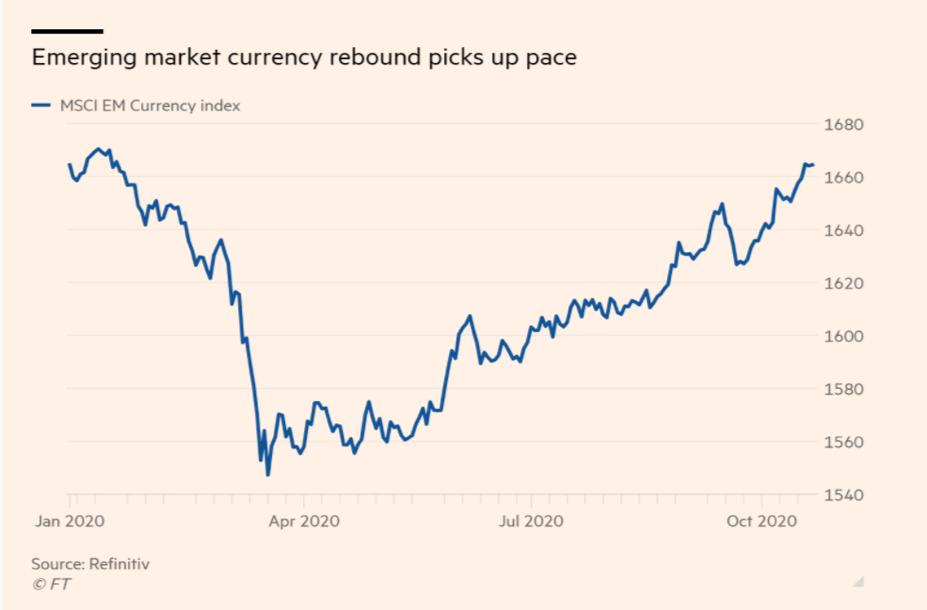 Emerging Market Currency Rebout Picks Up Pace