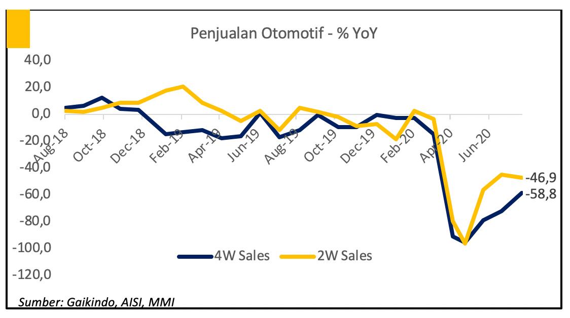 Perkembangan Penjualan Otomotif
