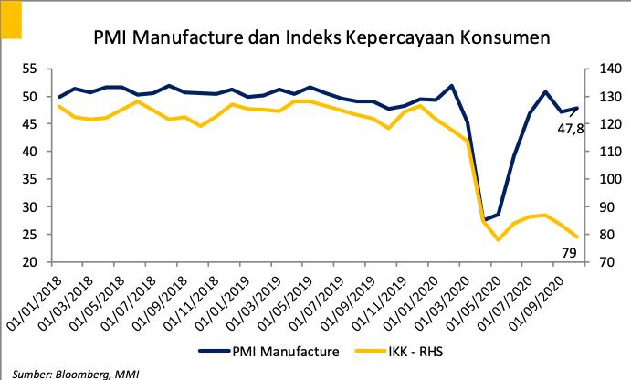 Perkembangan PMI Manufacture dan Indeks Kepercayaan Konsumen