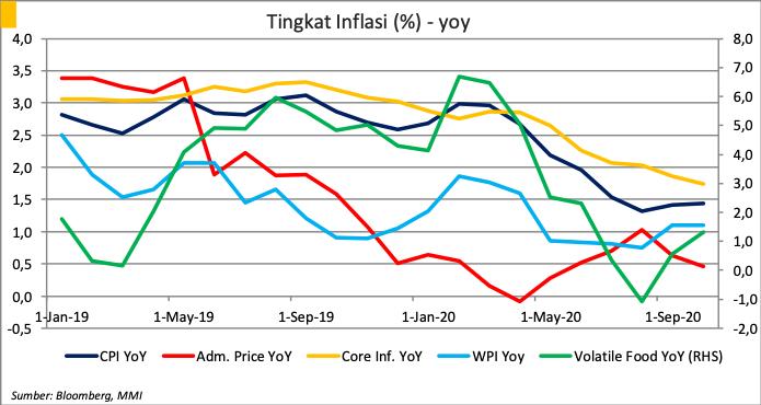 Perkembangan Tingkat Inflasi