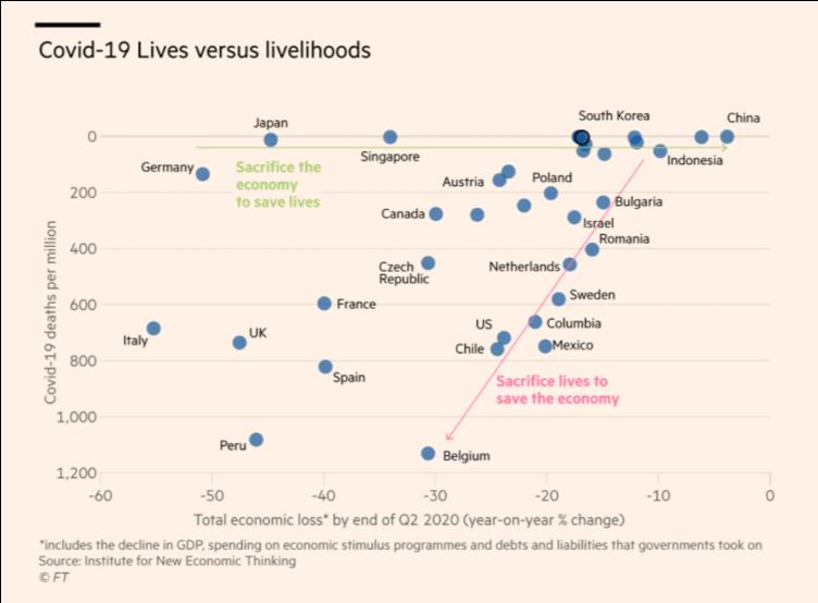 Covid-19 Lives versus livelihoods