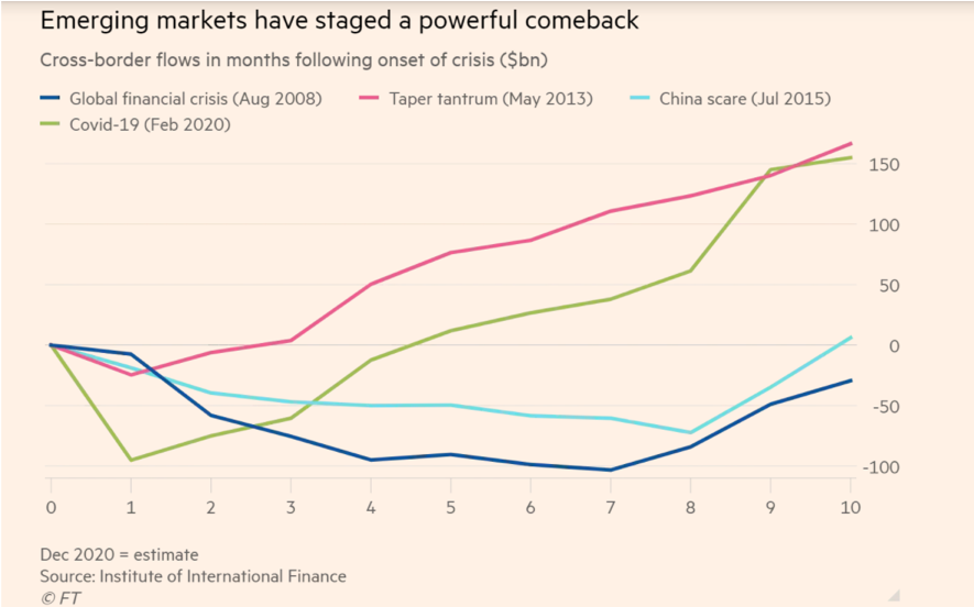 Emerging markets have staged a powerful comeback