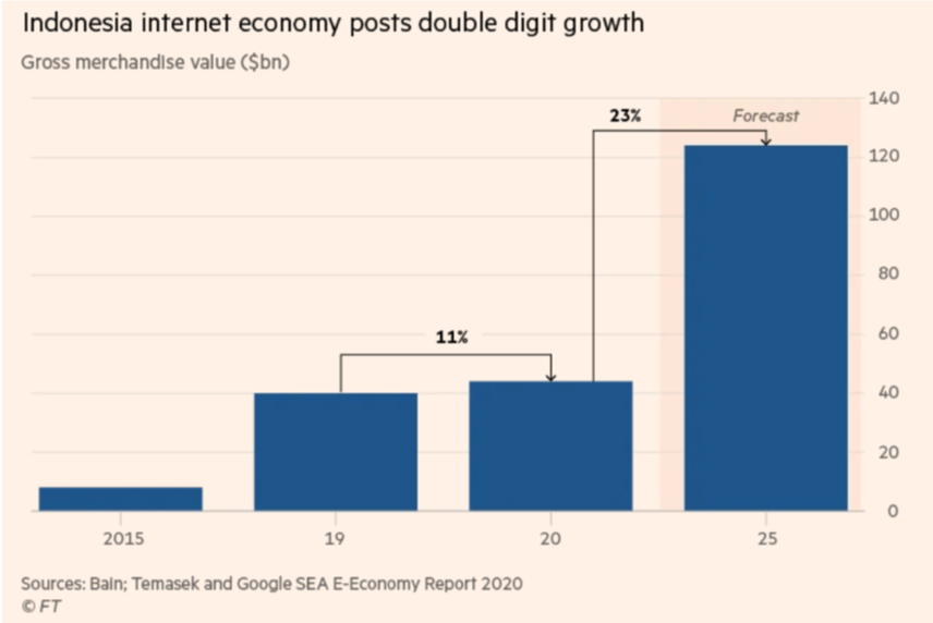 Indonesia Internet Economy Posts double digit growth