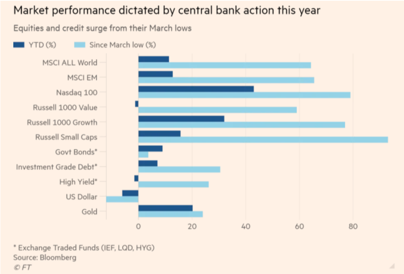 Market performance dictated by central bank action this year