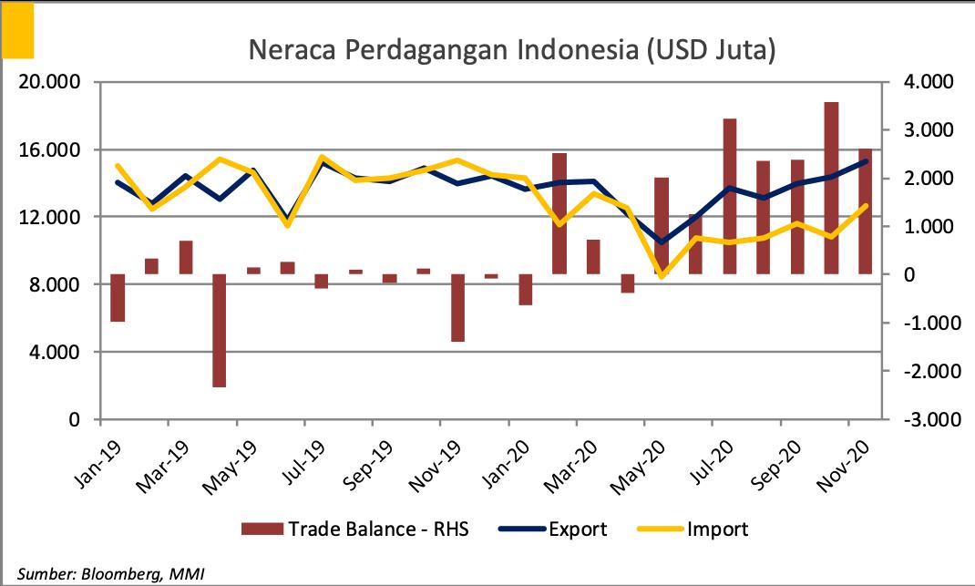 Neraca Perdagangan Indonesia (USD Juta)