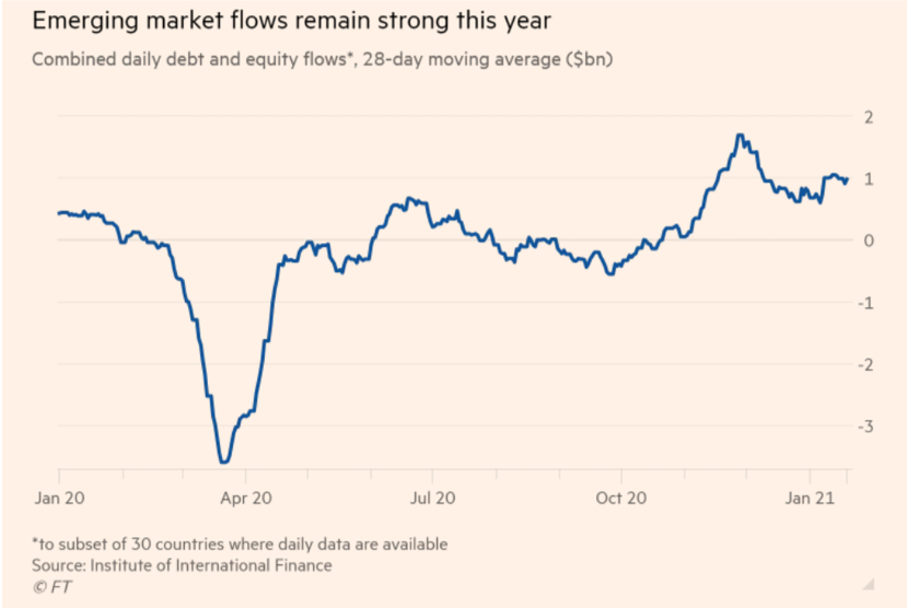 Emerging market flows remain strong this year