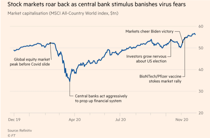 Stock markets roar back as central bank stimulus banishes virus fears