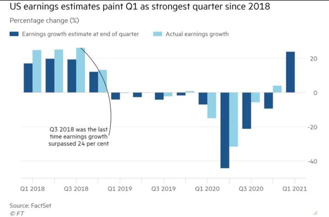 US earnings estimates paint Q1 as strongest quarter since 2018 Graph