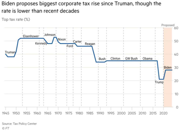 Biden proposes biggest corporate tax rise since Truman, though the rate is lower than recent decades