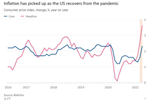 Inflation has picked up as the US recovers from the pandemic graph
