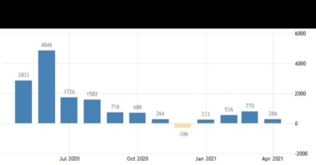 us non-farm payroll graph