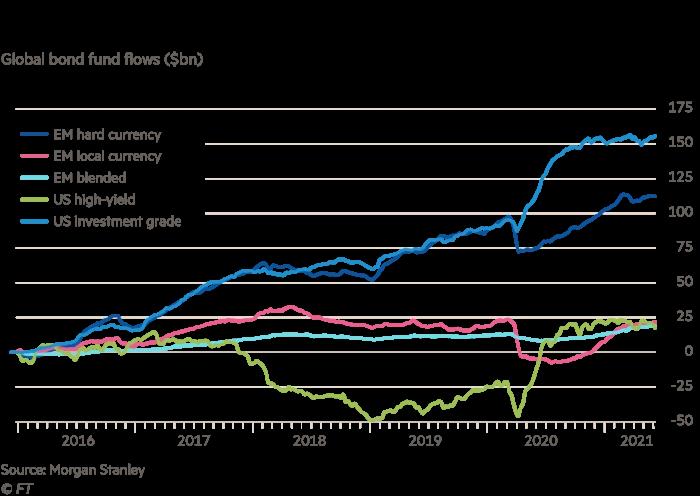 Strong investor global demand for EM hard currency debt